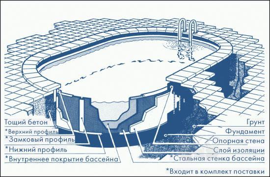 Бассейн сборный овальный 8.20 x 4.20 м, h=1.50 м, синий